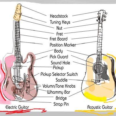 Belajar Tanda Nada Gitar bagi Pemula